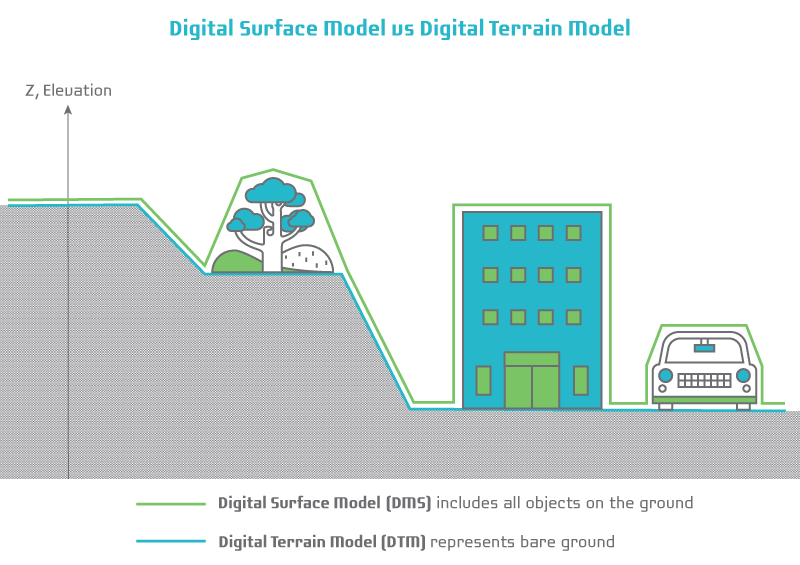Digital Surface Model vs Digital Terrain Model